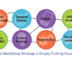 Digital Marketing Success Depends on Great Strategy with better Planning For Business