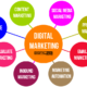 10 WAYS TO UP YOUR DIGITAL MARKETING IN 2019